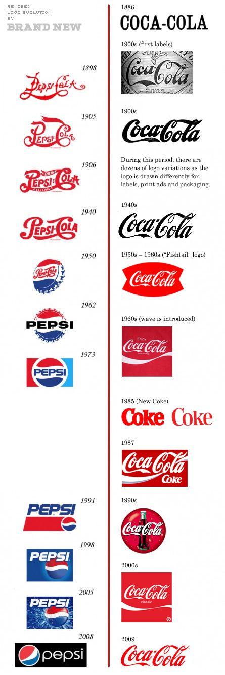 Logo Coca Coala & Pepsi
